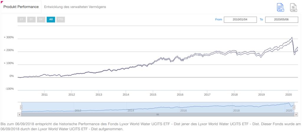 Chart LYXOR World Water UCITS