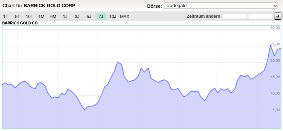 Chart Barrick Gold Corp.