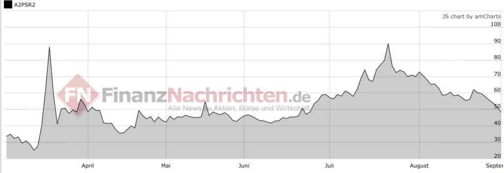 Chart Biontech SE