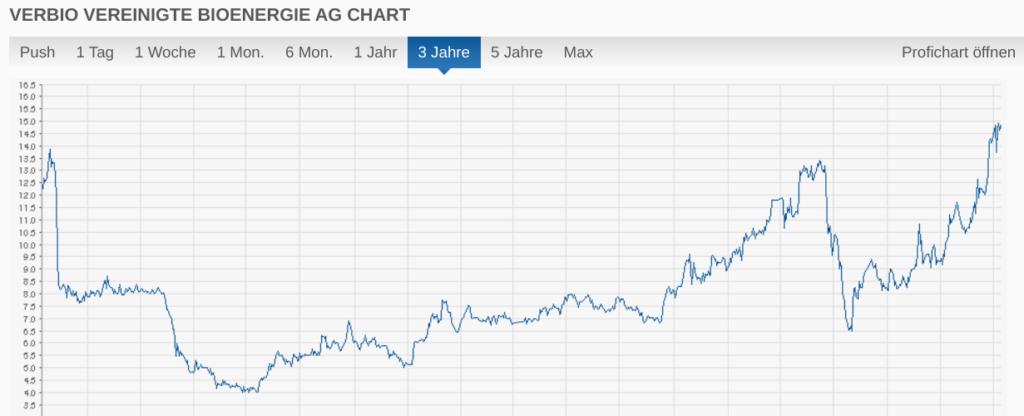 VERBIO AG Chart