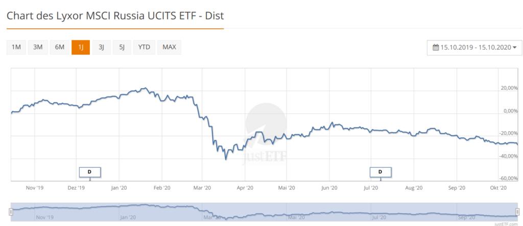 Chart des Lyxor MSCI Russia UCITS ETF - Dist