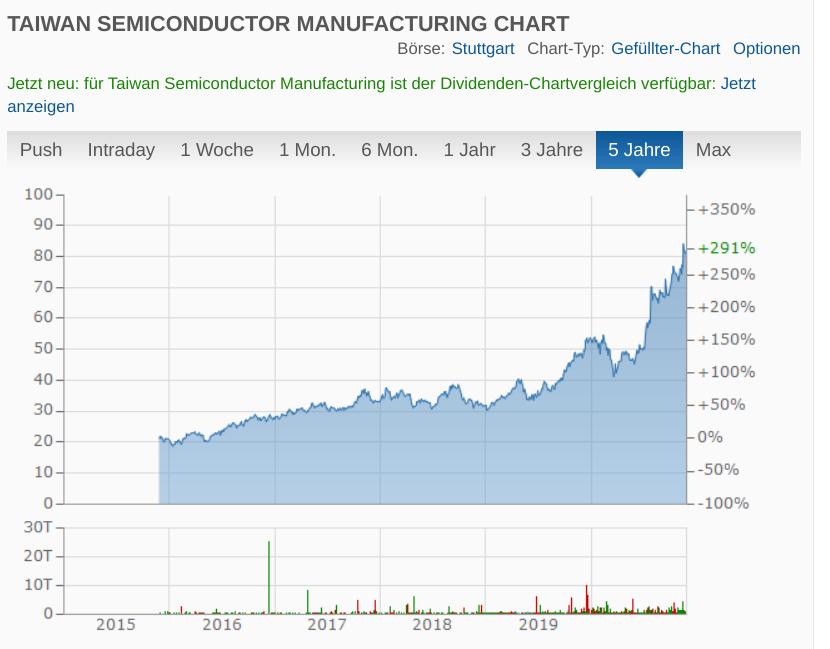 Chart: Taiwan Semiconductor Manufacturing