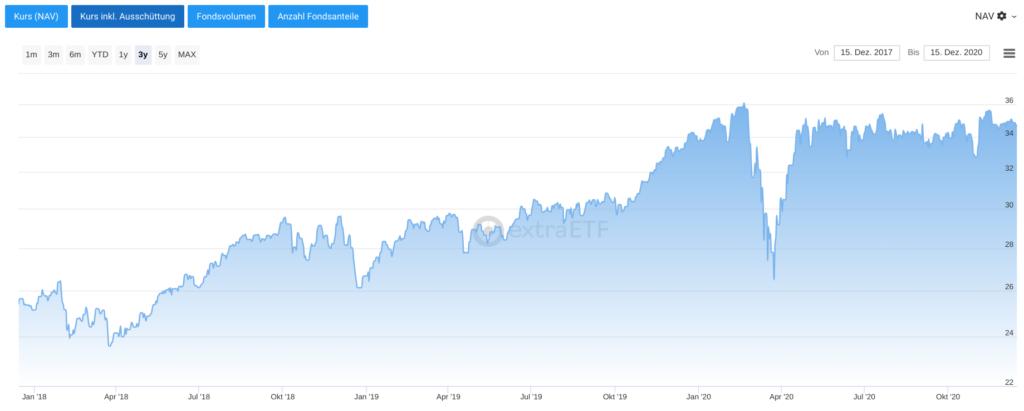 Chart Xtrackers MSCI World Health Care UCITS ETF 1C
