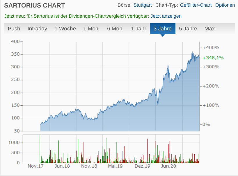 Chart Sartorius AG