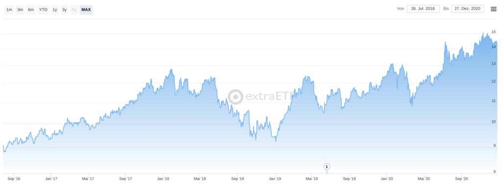 Chart  WisdomTree S&P China 500 UCITS ETF