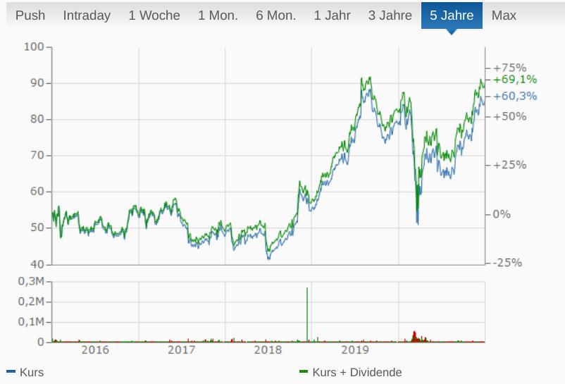 Chart Starbucks Corp.