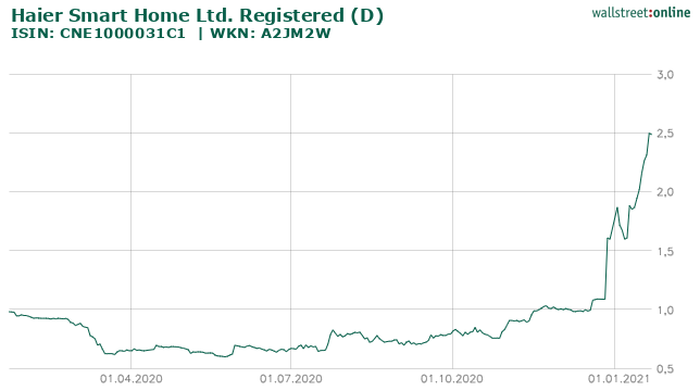 Chart HAIER SMART HOME CO. LTD.