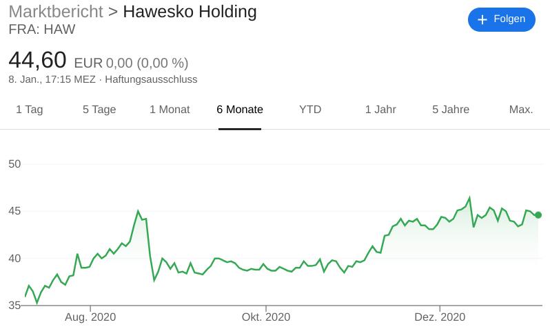 Chart Hawesko Holding AG
