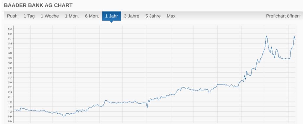 Chart Baader Bank AG