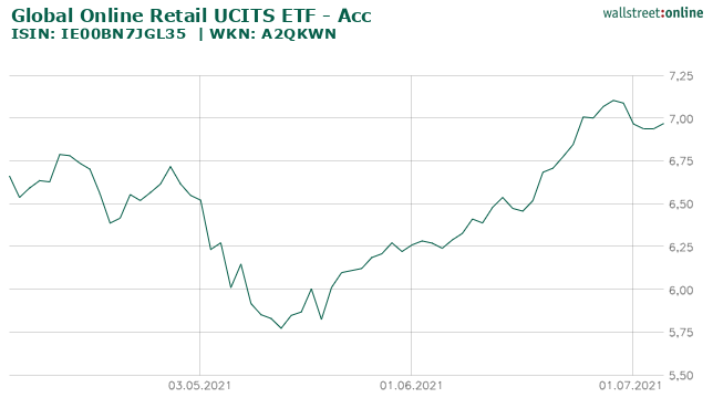 Global Online Retail UCITS ETF - Acc_hist_wallstreet_online_20210406_20210706