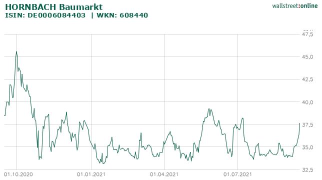 Hornbach Baumarkt Aktie Chart
